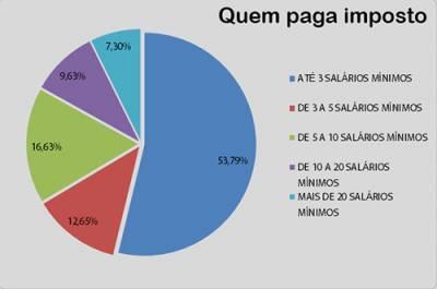 Reforma Tributária/Historicamente os pobres sustentam os ricos noBrasil